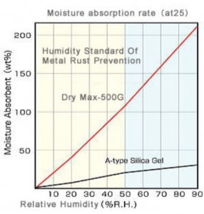 moisture absorption rate