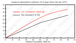 Moisture Absorption Isotherm of Silica Gel
